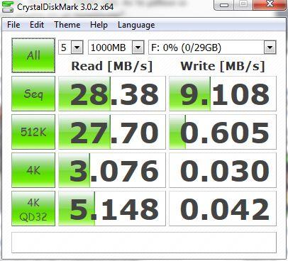 Benchmark - USB 2.0