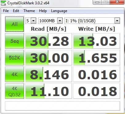 Corsair - Benchmark - USB 2.0